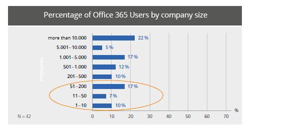 how many o365 users eng.png