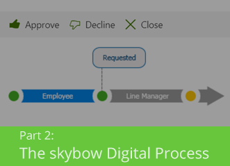 Part 2: the skybow digital process