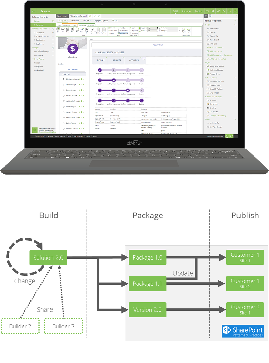 What's it like to build something with skybow Solution Studio?